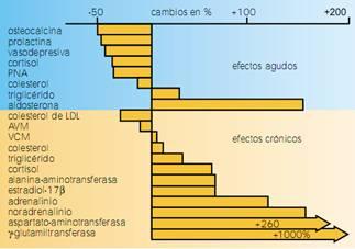 Efectos agudos y tóxicos de la ingestión de etanol sobre la concentración de componentes del plasma y otras Magnitudes