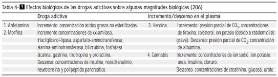 Efectos biológicos de las drogas adictivas sobre algunas magnitudes biológicas