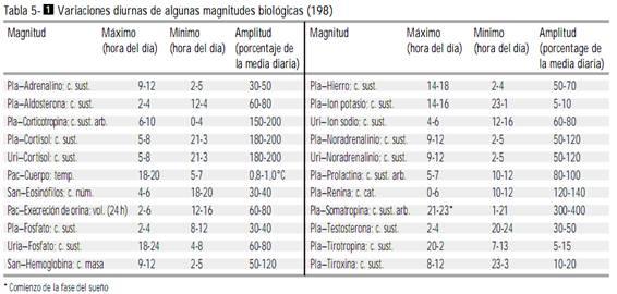 Variaciones diurnas de algunas magnitudes biológicas